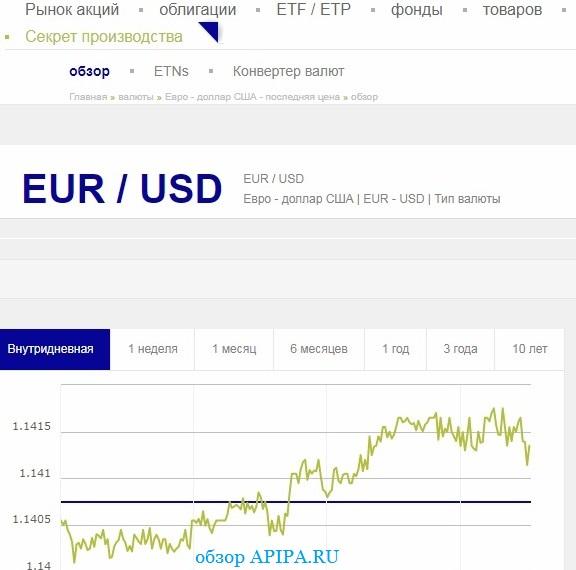 мировой финансовый рынок показатели валют EUR USD GBP JPY RUB CAD AUD 2019